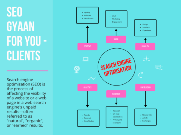 Best 15 SEO Client Questions to Ask Your SEO Agency in Digital Marketing
