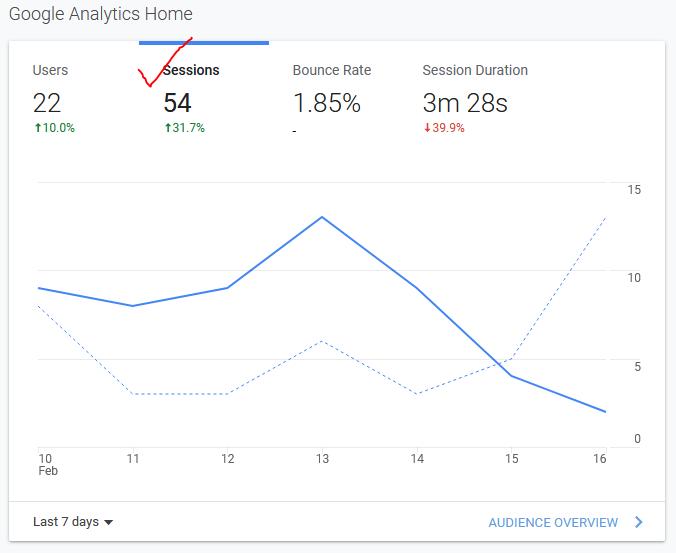 online-marketing-digital-marketing-analytics-google-analytics-reports-insight-caja-blogs