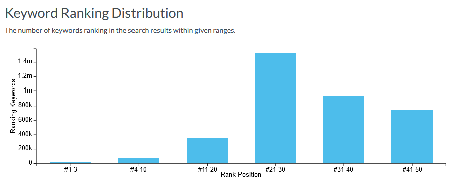digital-marketing-analytics-tool-moz-analytics-features-and-reports-insight-caja-blogs