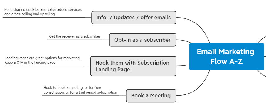 email-marketing-flow-mind-map-example