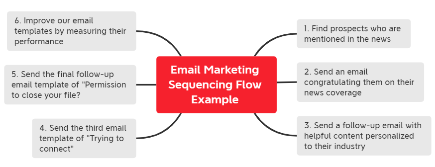 email-marketing-flow-structure-example