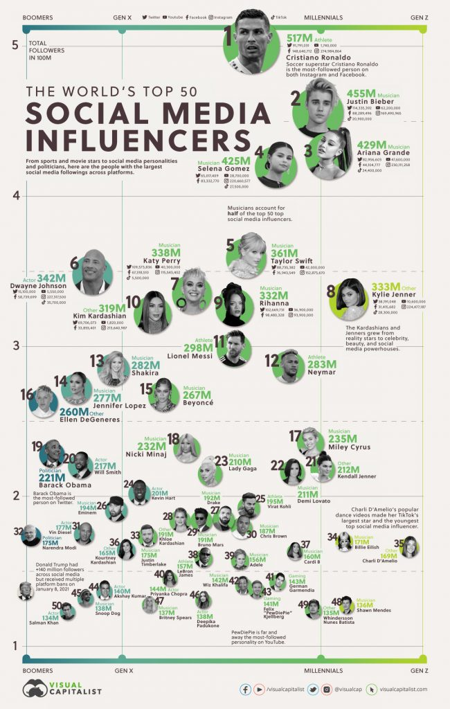 top-social-media-influencers-in-the-world-insight-caja-how-to-create-social-media-content