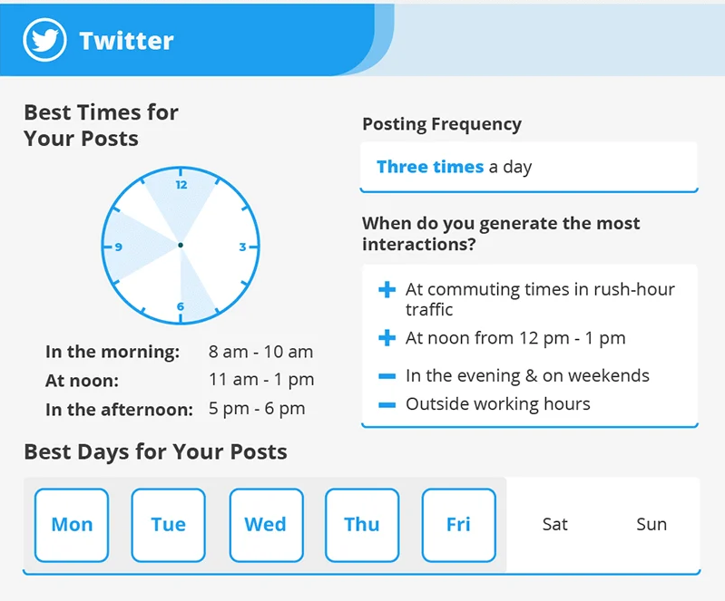 best-time-to-post-on-twitter-insight-caja-how-to-create-social-media-content