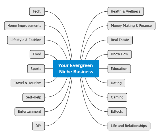 your-evergreen-niche-business-insight-caja-how-to-create-social-media-content