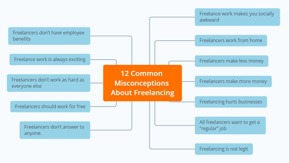 complete-guide-to-freelancing-how-to-become-a-freelancer-misconceptions-about-freelancing